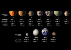 """""""NASA-nın aşkarladığı planetlərdən 3-ü Yer kürəsinə oxşayır"""""""