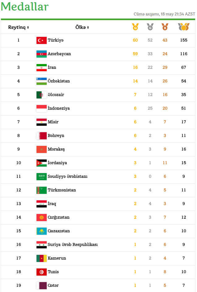 İslamiada: Azərbaycan medal sayına görə liderlər arasında - CƏDVƏL