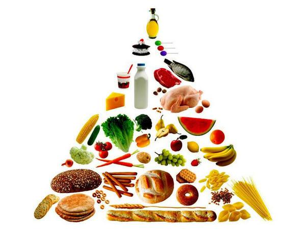 Sağlam qidalanma piramidası