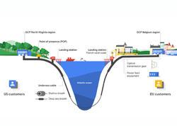 Google okeandan internet kabeli çəkəcək