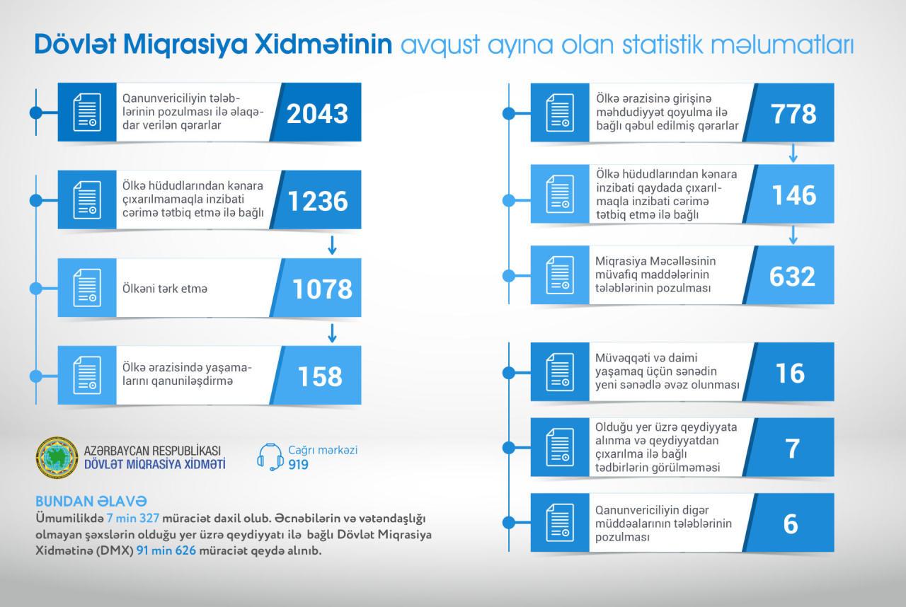 Bir ay ərzində 146 miqrant Azərbaycandan çıxarılıb - VİDEO