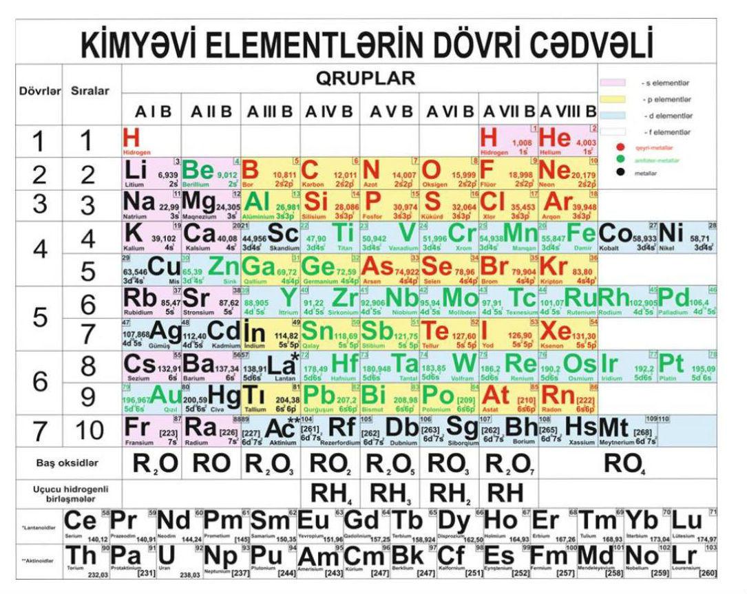 Azərbaycanlı alim Mendeleyev cədvəlini modernləşdirdi - AÇIQLAMA