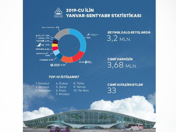 Yanvar-sentyabr ayları ərzində Azərbaycan hava limanlarından 4,3 milyon sərnişin istifadə edib
