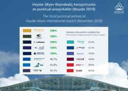Heydər Əliyev Beynəlxalq Aeroportu 2019-cu ilin noyabr ayı üçün ən punktual aviaşirkətlərin reytinqini tərtib edib