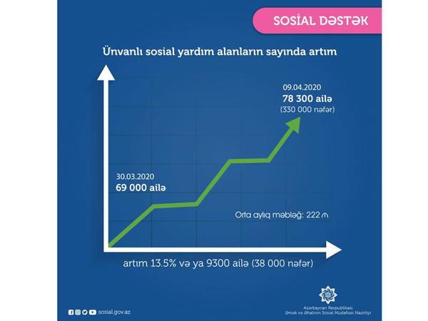 Ünvanlı sosial yardım alan ailələrin sayı 78 min 300-ə çatdı