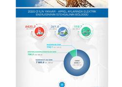 Azərbaycan üzrə elektrik enerjisinə dair operativ məlumatlar açıqlandı - FOTO