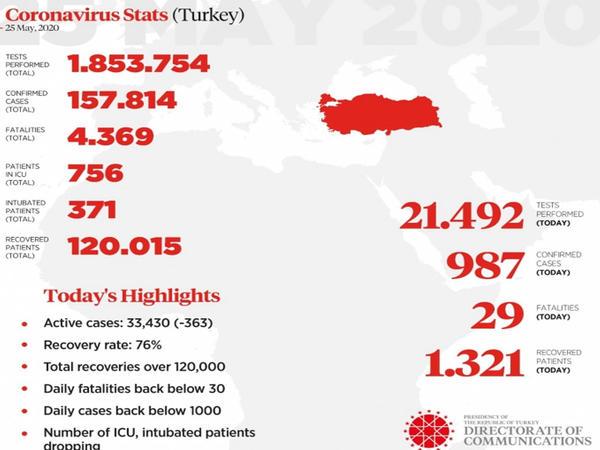 Türkiyədə koronavirusdan sağalanların sayı 120 mini ötüb