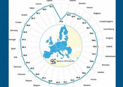 Avropanın ən təmiz dəniz və göllərinin siyahısı açıqlanıb