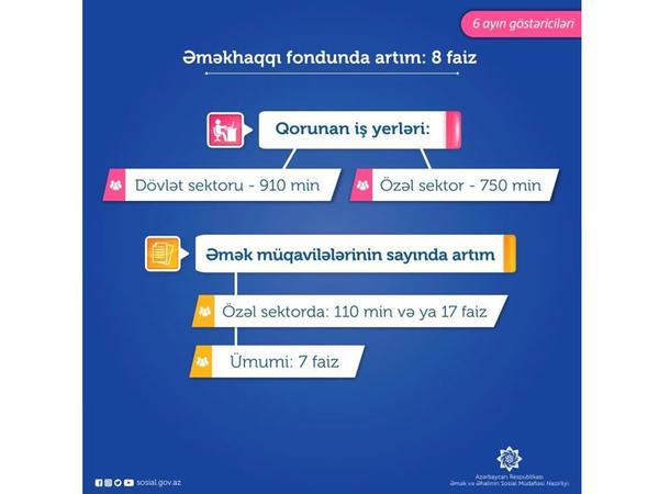 """Bu ilin 6 ayında ölkədə əməkhaqqı fondu 8 faiz artıb - <span class=""""color_red"""">Nazir</span>"""