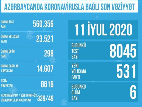 Azərbaycanda koronavirusla bağlı aparılan testlərin sayı açıqlandı