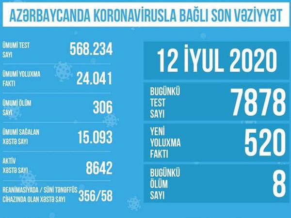 Azərbaycanda hazırda süni nəfəs aparatına 58 nəfər qoşulub