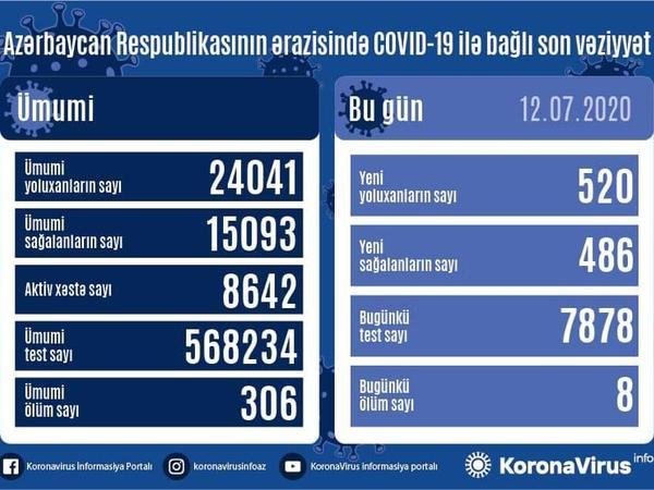 """Azərbaycanda daha 520 nəfər koronavirusa yoluxdu, <span class=""""color_red"""">486 nəfər sağaldı, 8 nəfər öldü</span>"""