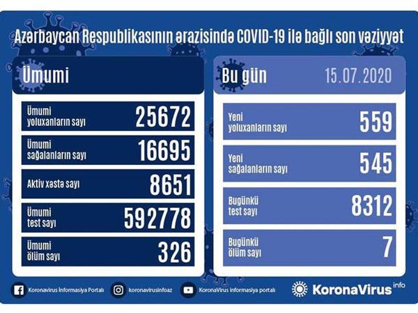 Azərbaycanda daha 559 nəfər koronavirusa yoluxdu, 545 nəfər sağaldı, 7 nəfər öldü
