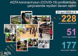 AQTA 84 obyektdə kobud qayda pozuntuları aşkarladı