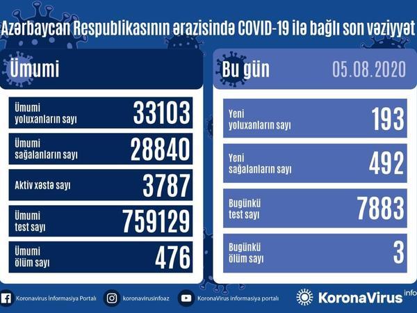 Azərbaycanda daha 193 nəfər koronavirusa yoluxdu, 492 nəfər sağaldı, 3 nəfər öldü