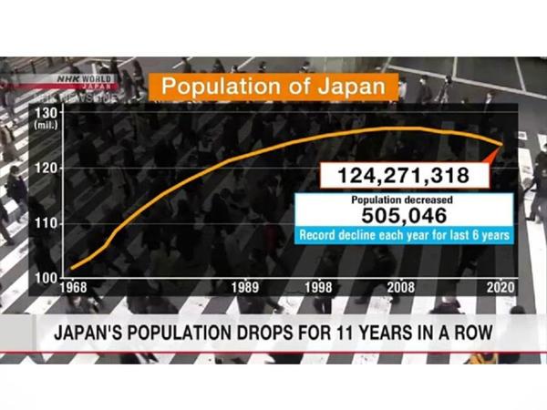 Yaponiyada əhalinin sayı görünməmiş sürətlə azalır