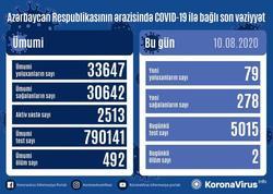 Azərbaycanda son sutkada 278 nəfər COVID-19-dan sağalıb, 79 nəfər yoluxub