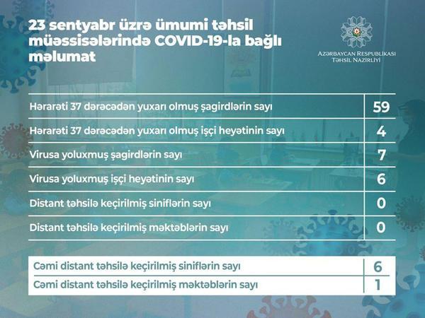 Bu gün Azərbaycanda 7 şagird koronavirusa yoluxub