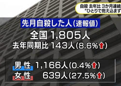 Yaponiyada intiharların sayı artıb