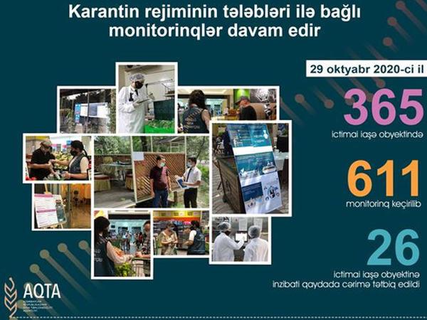 Karantin rejiminin tələblərini pozan 26 ictimai iaşə obyekti aşkarlandı