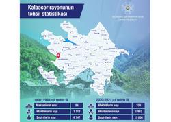 Kəlbəcərin təhsil statistikası açıqlandı