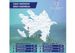 Laçın rayonunun təhsil statistikası açıqlandı