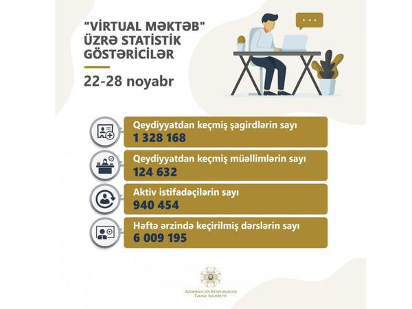 """""""Virtual məktəb""""də bir həftə ərzində keçirilmiş dərslərin sayı 6 milyonu ötdü"""