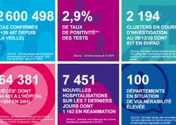 Fransada son sutkada 26 mindən çox insan koronavirusa yoluxub