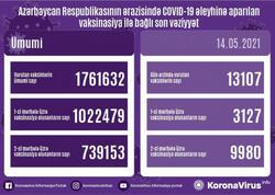 Azərbaycanda indiyədək COVID-19 əleyhinə peyvənd olunanların sayı açıqlandı