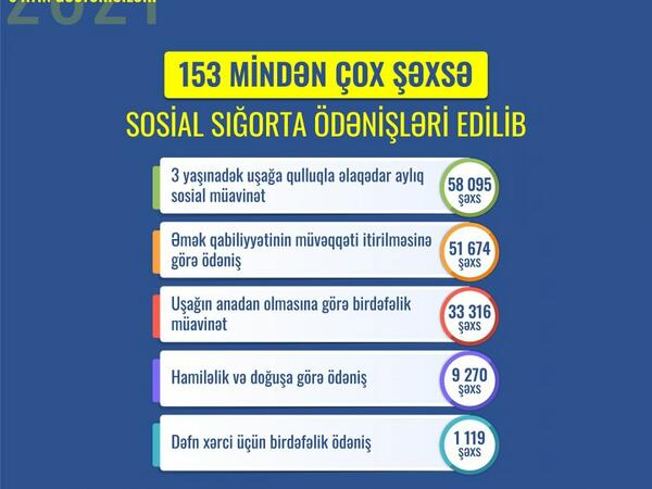 Son 6 ayda 153 mindən çox şəxsə sosial sığorta ödənişləri edilib