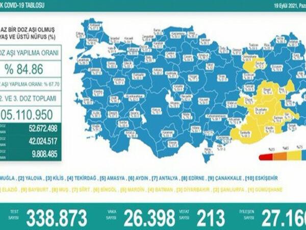 Türkiyədə bu gün koronavirusdan 213 nəfər ölüb